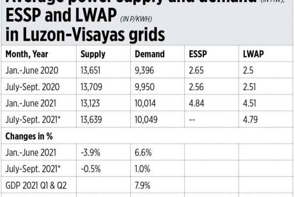 Energy prices, GDP projections, the ERC, and hydro development